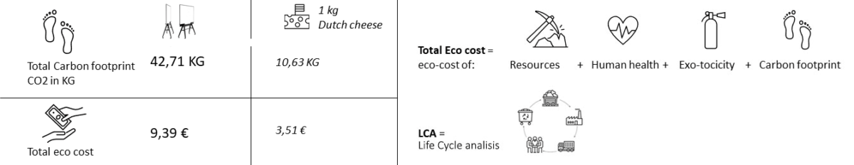 UIL scrumboard carbon footprint
