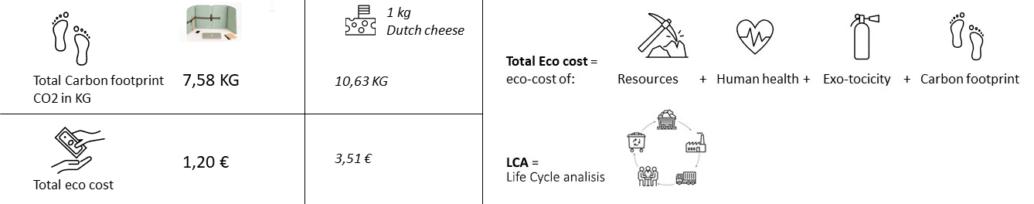 Acoustic-flex-screen-circular-life-cycle-analysis