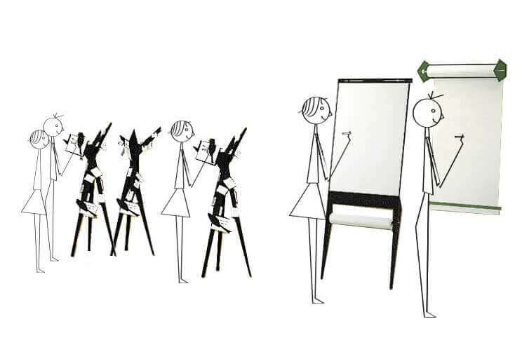 Innovatie-lab, visual thinking